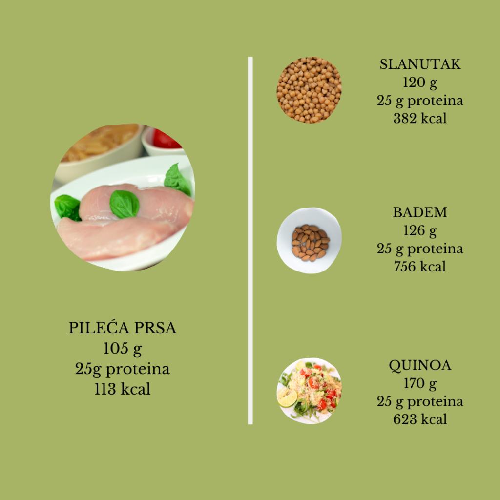 nutritivna proteinska gustoca namirnica